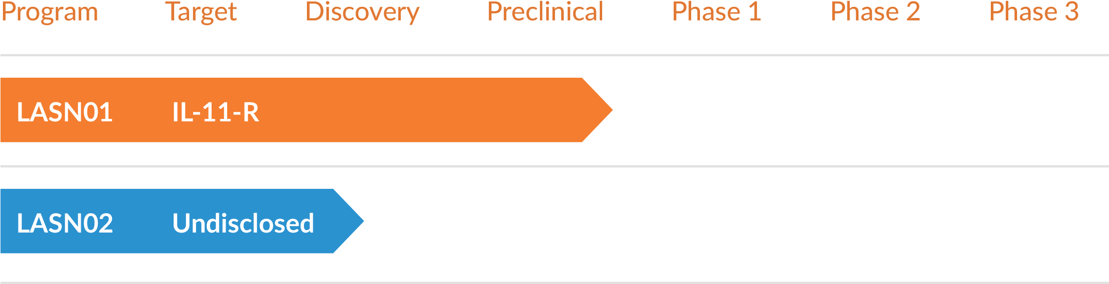 Lassen Therapeutics pipeline. LAS- N01 in preclinical, one additional undisclosed target in discovery